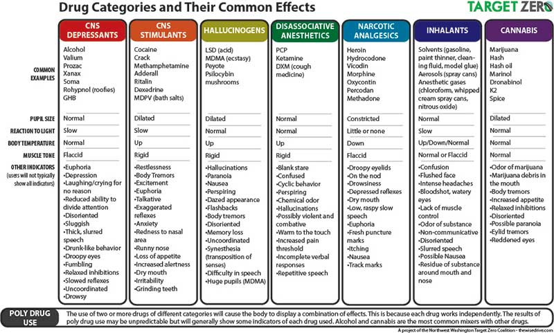 drug categories and their common effects the wise drive